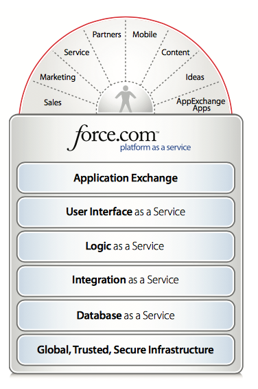 Why Salesforce CRM is #1 on Demand