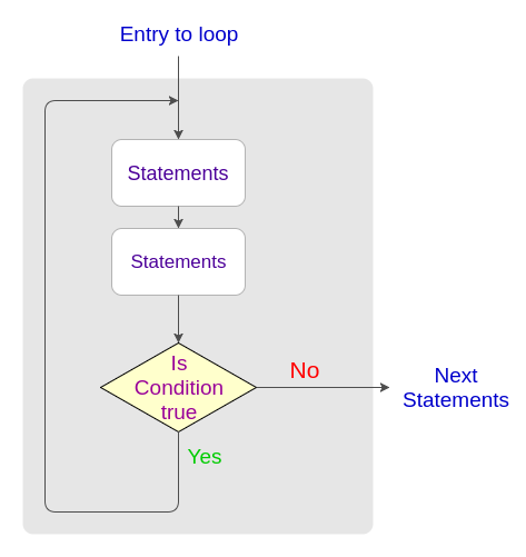Java Do While Loop Statement