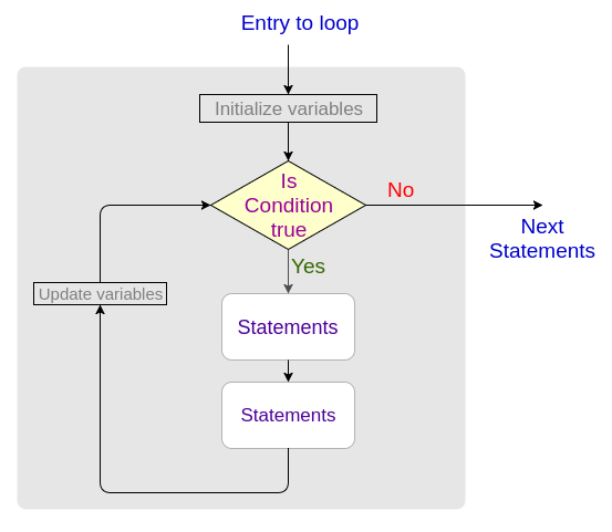 Java For Loop Statement