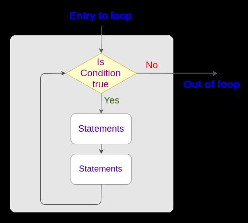 Java While Loop Statement