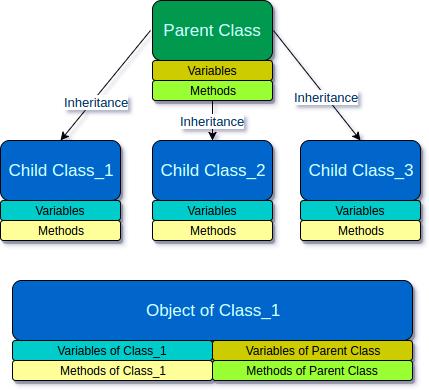 Inheritance in Java - Tutorialkart
