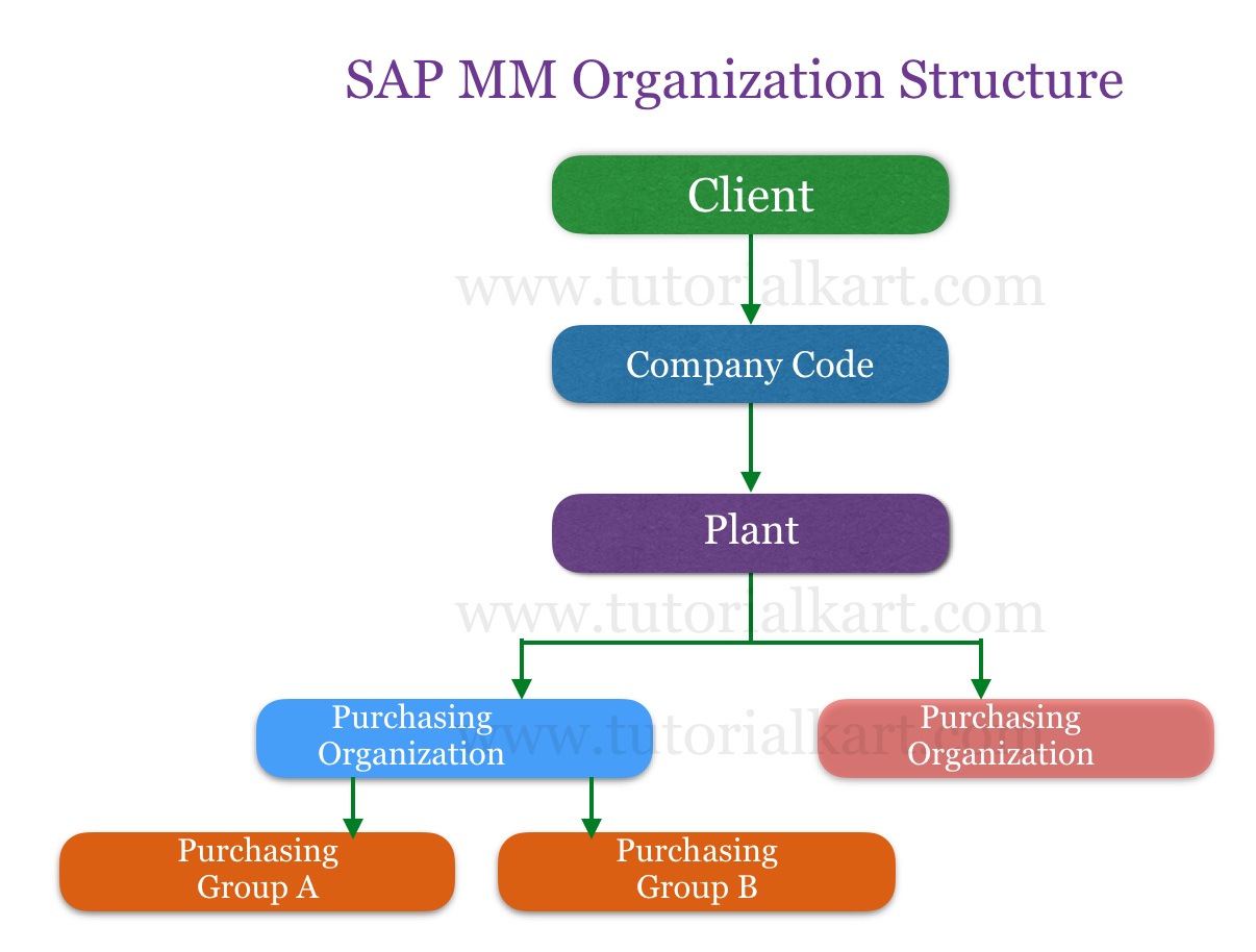 SAP MM Tutorial - SAP Material Management Training Tutorials