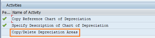 copy delete chart of depreciation areas SAP