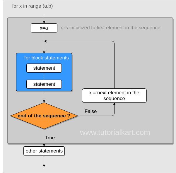 Python For Loop Execution Model - Python Tutorial - www.tutorialkart.com