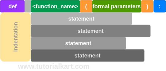 Python Functions Syntax - Python Tutorial - www.tutorialkart.com