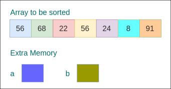 In-place Sorting Algorithm Example - Sorting Algorithms - www.tutorialkart.com