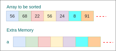 Not In-place Sorting Algorithm Example - Sorting Algorithms - www.tutorialkart.com