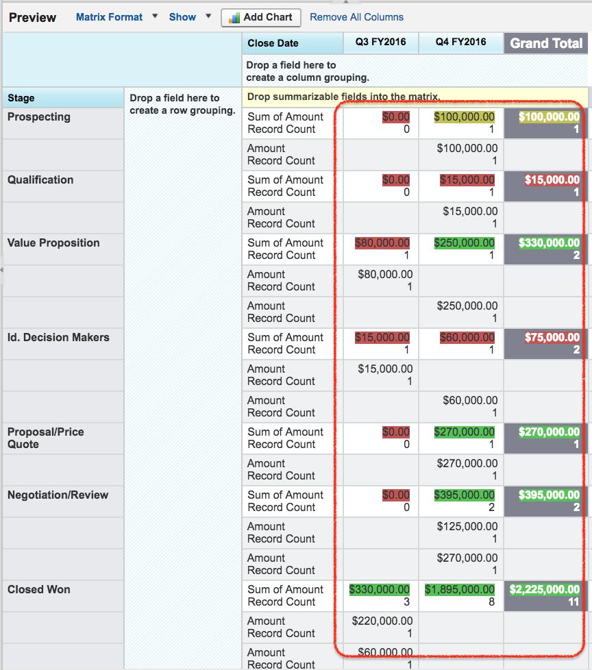 Salesforce Matrix reports