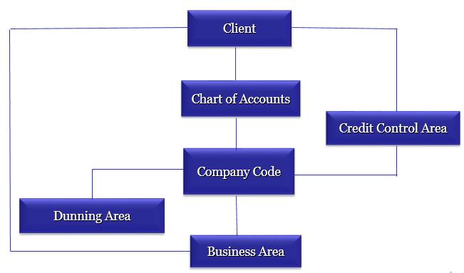 SAP Financial Accounting Chart of Accounts