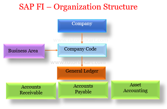 SAP Financial Accounting Organizational Structure