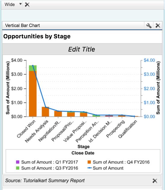 Salesforce dashboard creation