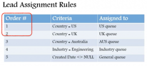Salesforce lead assignment rules