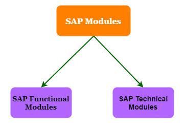 ERP SAP Modules List
