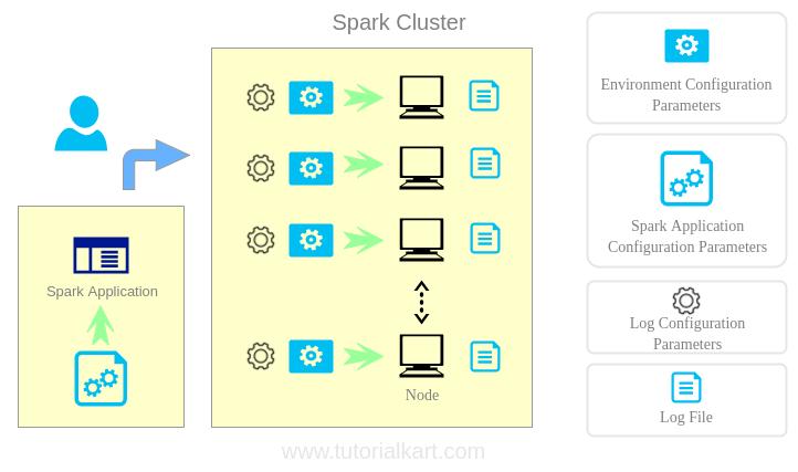 Configure Apache Spark Application