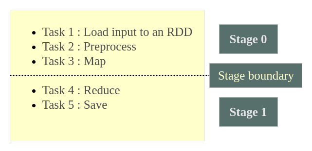 What are DAG and Physical Execution Plan in Apache Spark