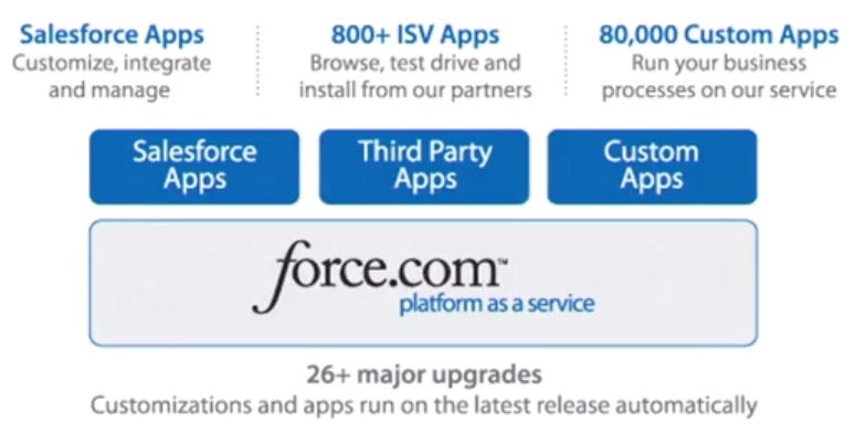 What is Force.com