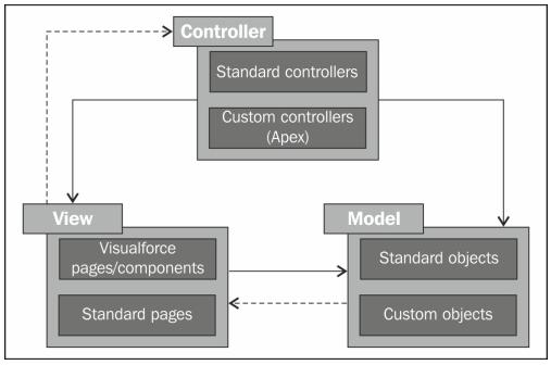 Salesforce MVC Architecture - Model View Controller (MVC)