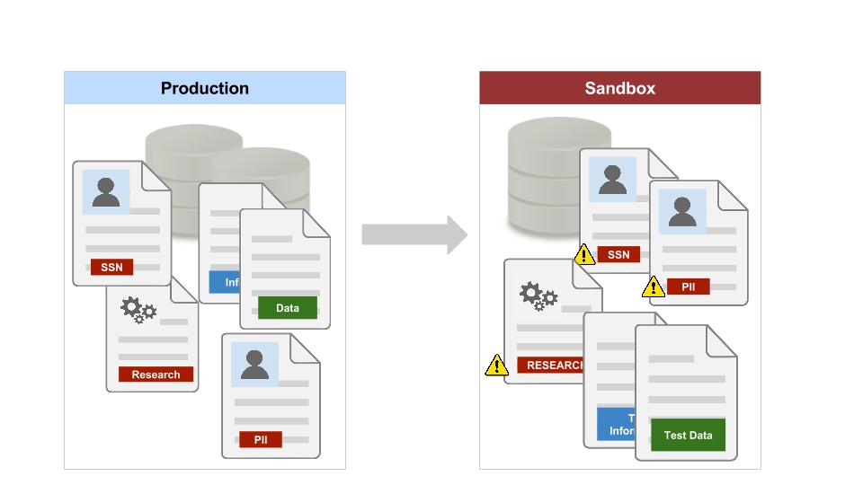 What is Salesforce Sandbox