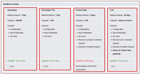 Different Salesforce Sandbox types