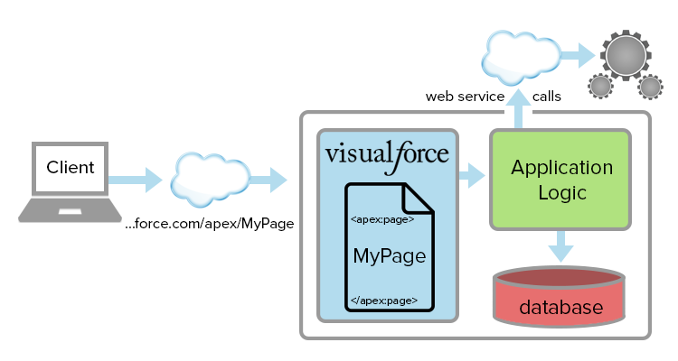 Why Visualforce is used in Salesforce