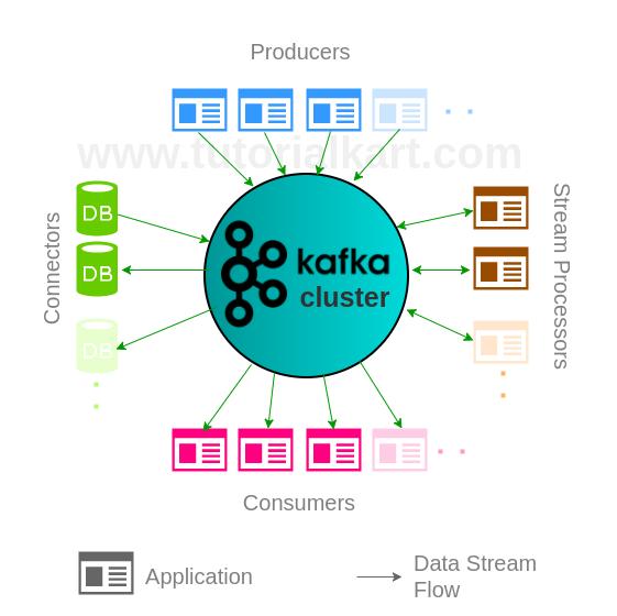 Apache Kafka APIs - Apache Kafka Tutorial - www.tutorialkart.com