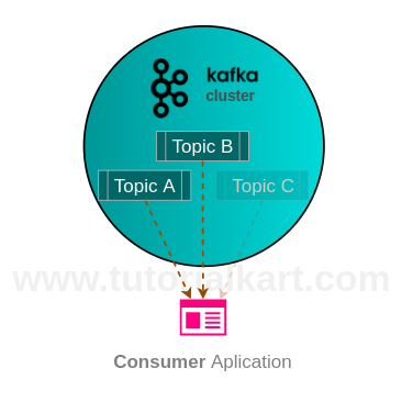 Kafka Consumer with Example Java Application