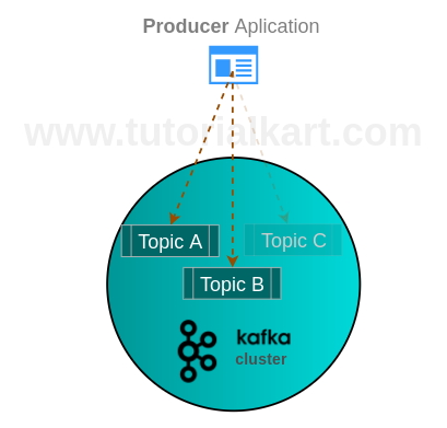 Kafka Producer - Example using Java