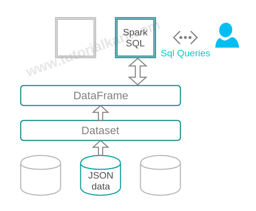 How to load data from JSON file and execute SQL query in