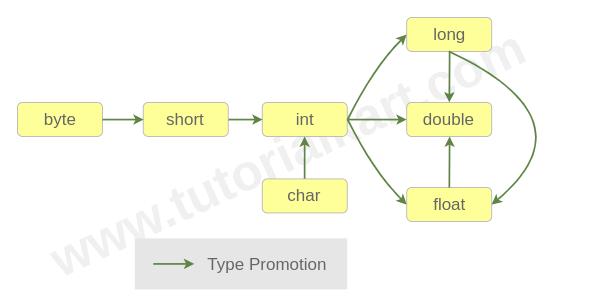 Overloading in Java - Java Tutorial - www.tutorialkart.com