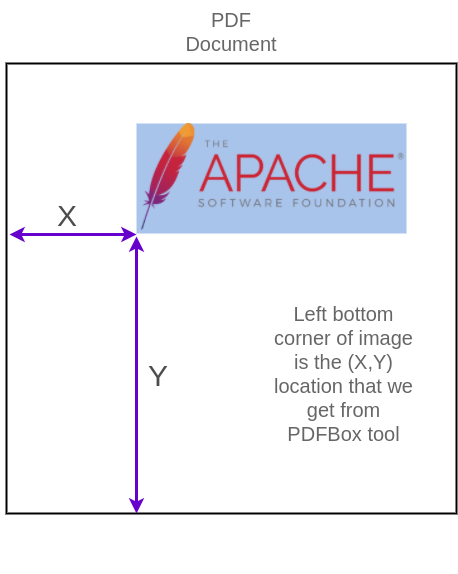 (X,Y) location of image in PDF - Get co-ordinates or location and size of images in PDF