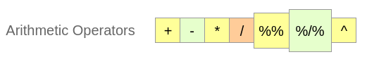 R Arithmetic Operators - R Operators