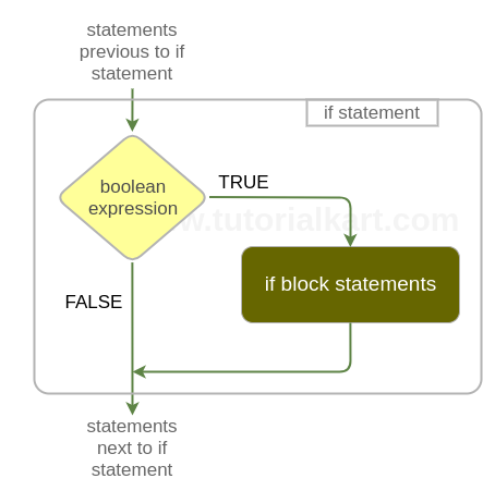 Bash IF conditional statement