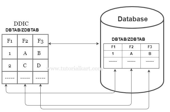 ABAP database tables Transparent tables