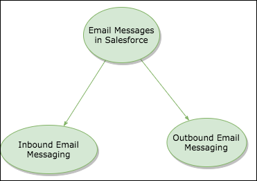 Email Messages in Salesforce | Inbound, Outbound Messages