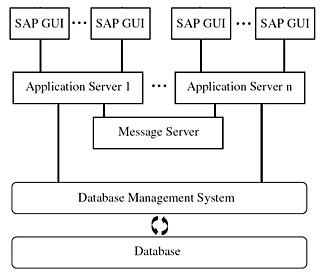 SAP ABAP Architecture