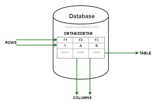 SAP ABAP Database Tables