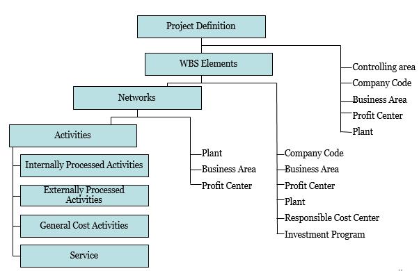 SAP PS Organization structure