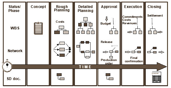 SAP Project systems phases