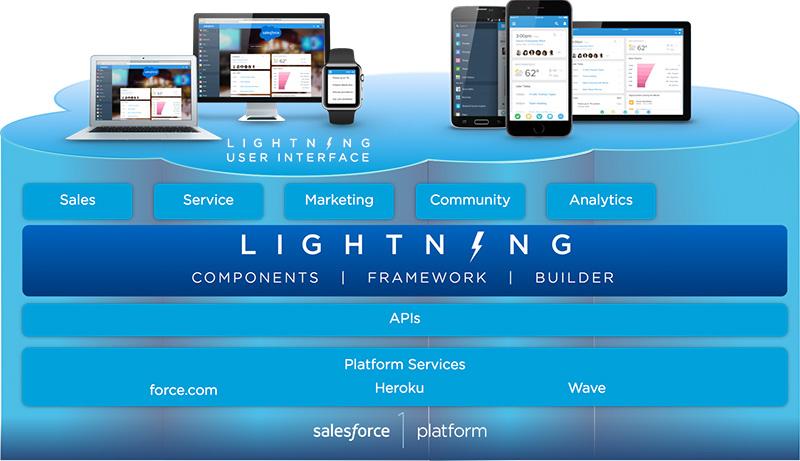 What is Salesforce Lightning Component Framework