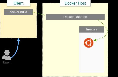 User Building a Docker Image