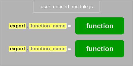 Create a Node.js Module