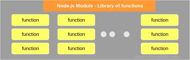Node.js Modules