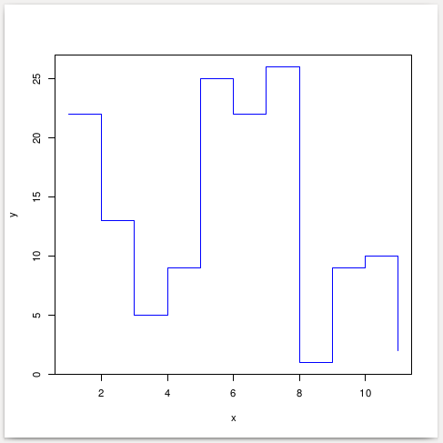 Stair Plot Graph using R programming language