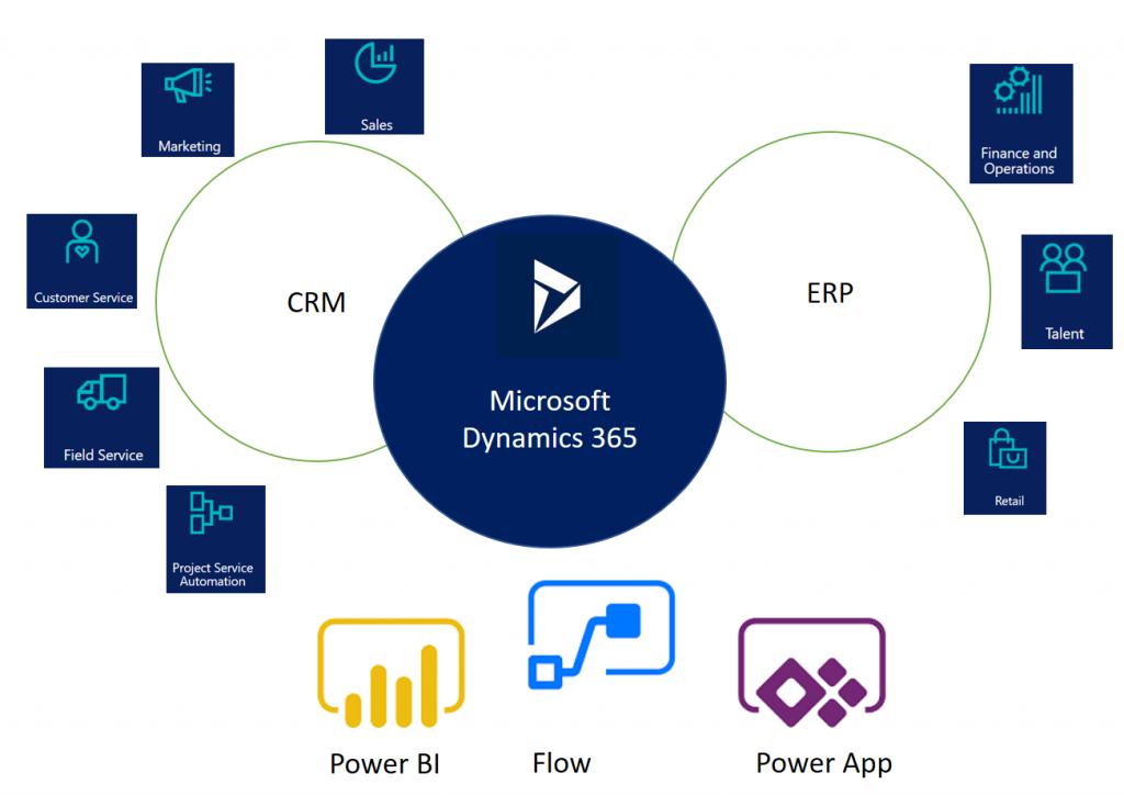 Microsoft Dynamics 365 Apps