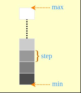 Android SeekBar Set Custom Range - Kotlin Example