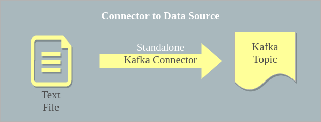 Apache Kafka Connector - Data Source Example