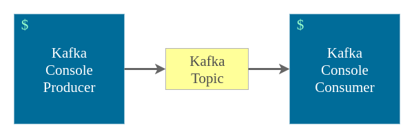 Kafka Console Producer and Consumer