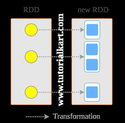 Spark RDD flatMap()