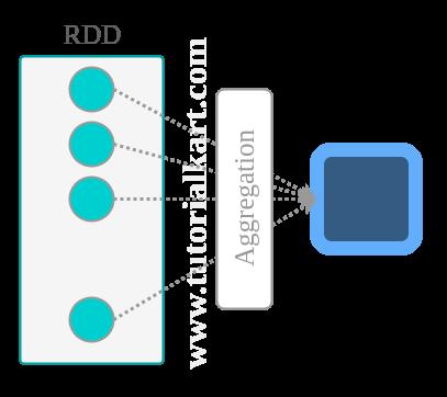 Spark RDD reduce() - Java & Python Examples