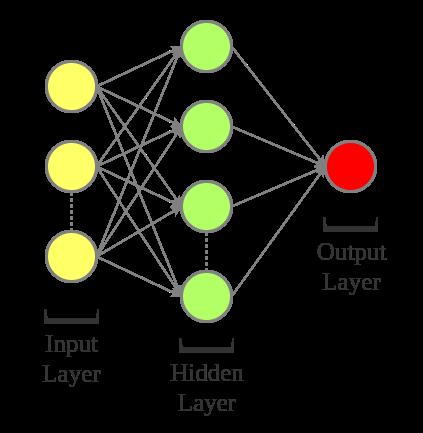 Shallow Neural Network